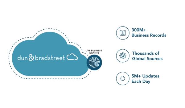 Introducing the Dun & Bradstreet Data Cloud
